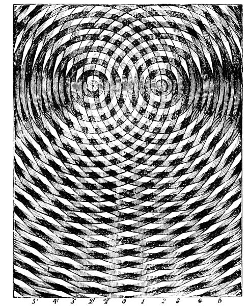 interference patterns