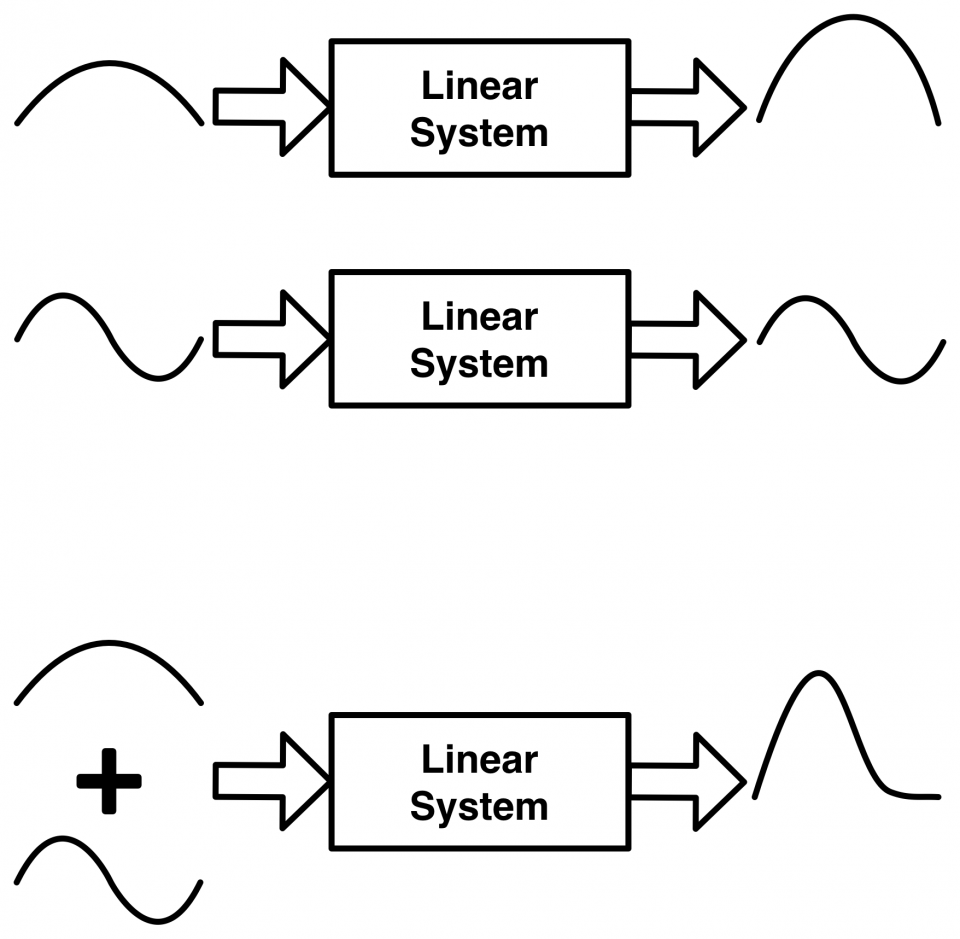 Linear systems make things really simple, and who doesn't like when things are simple?