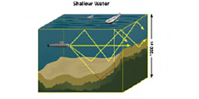 Physics-Based Signal Processing Approaches for Underwater Acoustic Sensing – Lisa M. Zurk